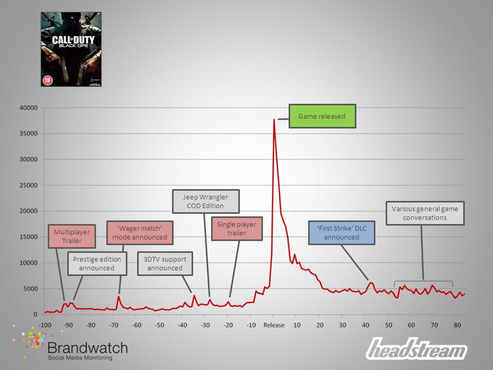 Longer burn campaign Multiplayer focus Video clip sharing