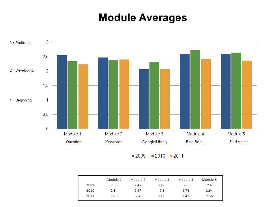 Module Averages 3 = Proficient 2 = Developing 1 = Beginning Module 1Module 2Module 3Module 4Module 5 20092.552.472.062.6 20102.342.372.32.742.64 20112.232.42.062.412.36
