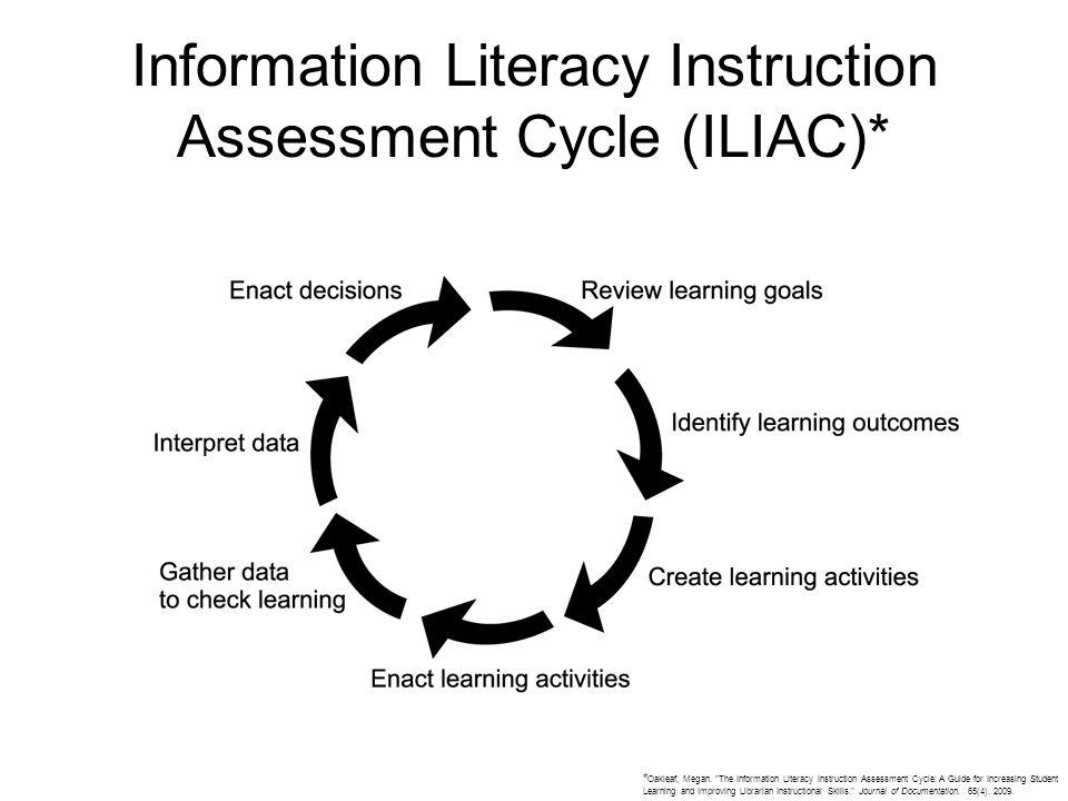 Information Literacy Instruction Assessment Cycle (ILIAC)* * Oakleaf, Megan.