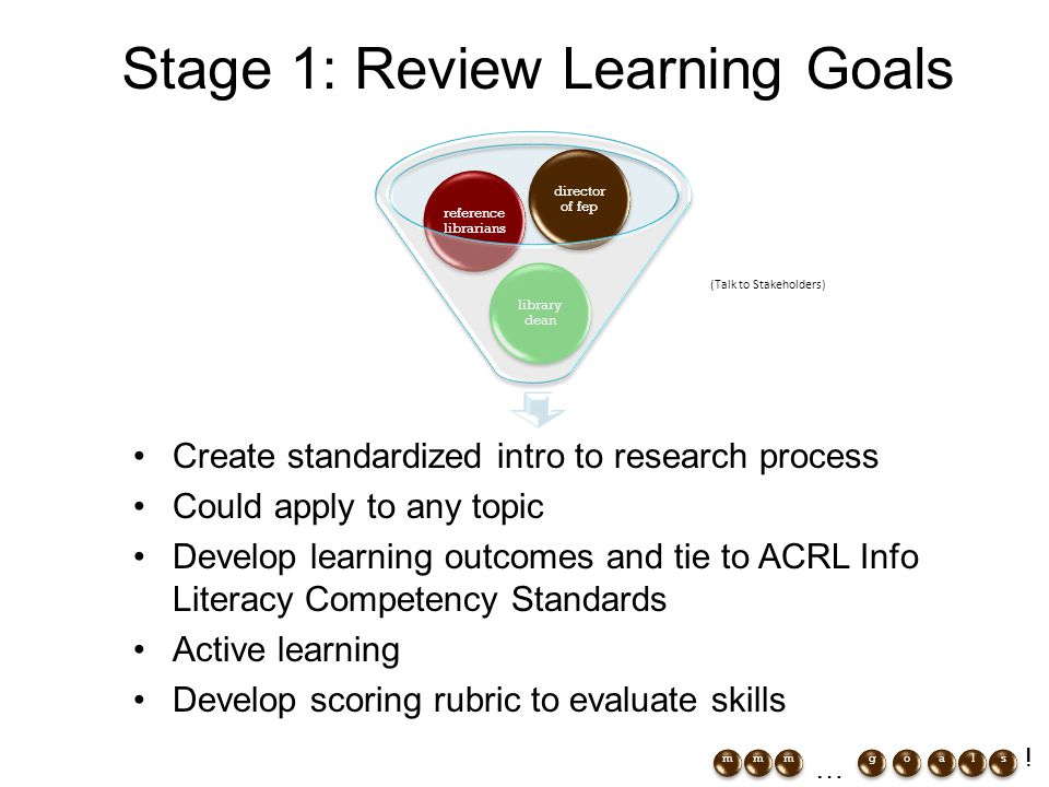 Create standardized intro to research process Could apply to any topic Develop learning outcomes and tie to ACRL Info Literacy Competency Standards Active learning Develop scoring rubric to evaluate skills Stage 1: Review Learning Goals (Talk to Stakeholders) gmoaslmm … !
