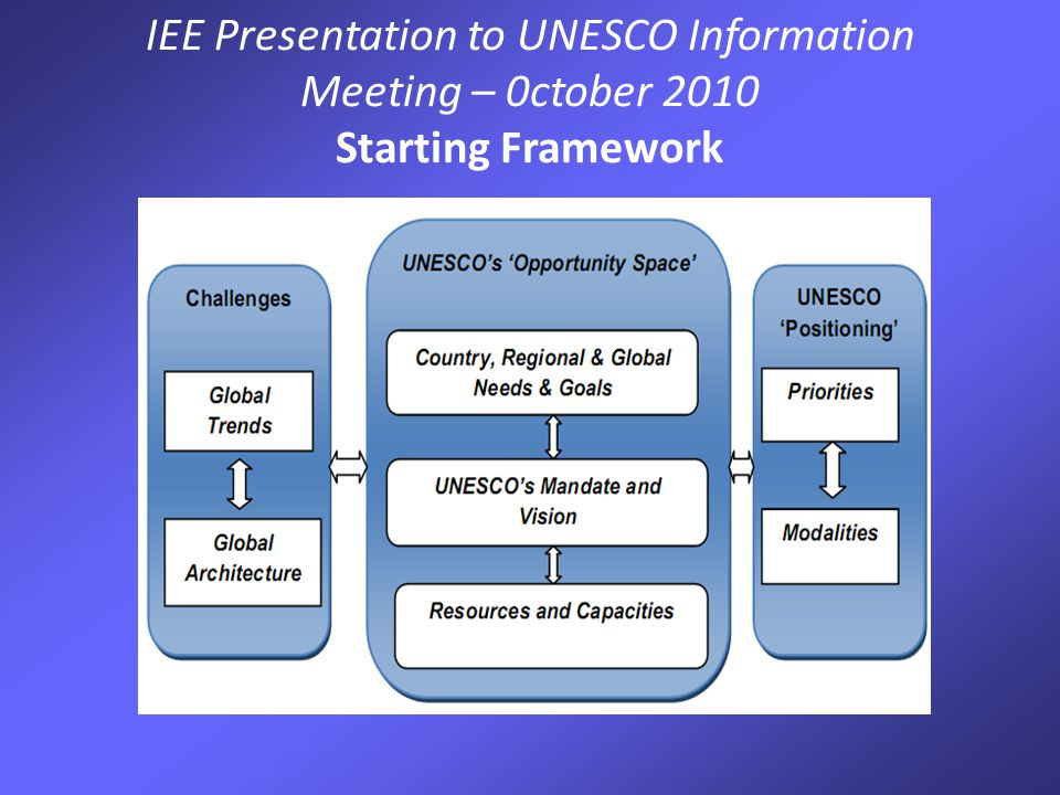 IEE Presentation to UNESCO Information Meeting – 0ctober 2010 Distinguish between 'global trends' and 'global architecture' Concluded that: UNESCO has adapted well to trends which have been relatively stable over recent times Less well to changes in global architecture