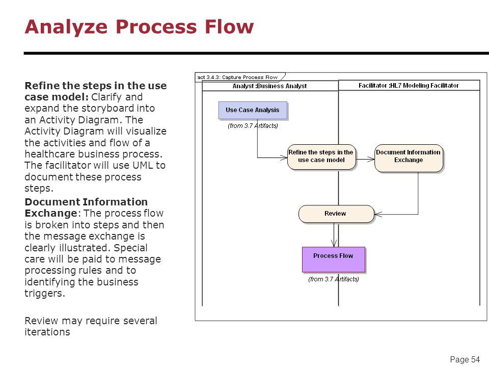 Page 54 Analyze Process Flow Refine the steps in the use case model: Clarify and expand the storyboard into an Activity Diagram.