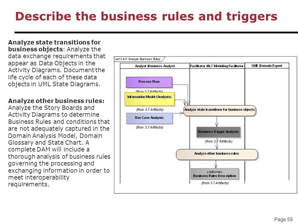 Page 59 Describe the business rules and triggers Analyze state transitions for business objects: Analyze the data exchange requirements that appear as Data Objects in the Activity Diagrams.