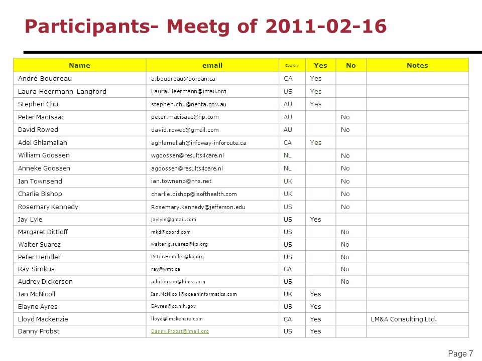 Page 8 Participants- Meetg of 2011-02-09 Nameemail Count ry YesNoNotes André Boudreau a.boudreau@boroan.ca CAYes Laura Heermann Langford Laura.Heermann@imail.org USYes Stephen Chu stephen.chu@nehta.gov.au AU No Peter MacIsaac peter.macisaac@hp.com AU No David Rowed david.rowed@gmail.com AU No Adel Ghlamallah aghlamallah@infoway-inforoute.ca CA Yes William Goossen wgoossen@results4care.nl NL No Anneke Goossen agoossen@results4care.nl NL No Ian Townsend ian.townend@nhs.net UK No Charlie Bishop charlie.bishop@isofthealth.com UK No Rosemary Kennedy Rosemary.kennedy@jefferson.edu US Yes Jay Lyle jaylyle@gmail.com USNo Margaret Dittloff mkd@cbord.com USYes Walter Suarez walter.g.suarez@kp.org USYes Peter Hendler Peter.Hendler@kp.org USyes Ray Simkus ray@wmt.ca CAYes Audrey Dickerson adickerson@himss.org USYes Ian McNicoll Ian.McNicoll@oceaninformatics.com UKYes