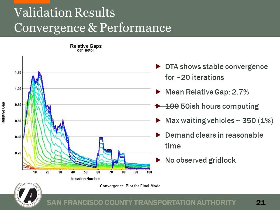Validation Results Convergence & Performance SAN FRANCISCO COUNTY TRANSPORTATION AUTHORITY21 Convergence Plot for Final Model  DTA shows stable convergence for ~20 iterations  Mean Relative Gap: 2.7%  109 50ish hours computing  Max waiting vehicles ~ 350 (1%)  Demand clears in reasonable time  No observed gridlock