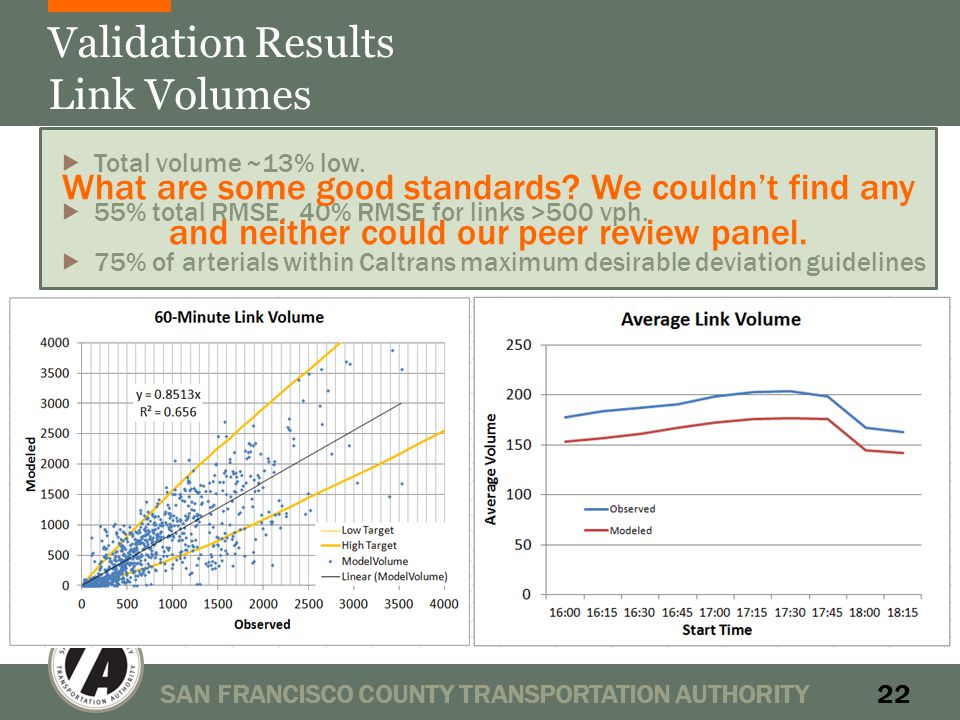 Validation Results Link Volumes SAN FRANCISCO COUNTY TRANSPORTATION AUTHORITY22  Total volume ~13% low.