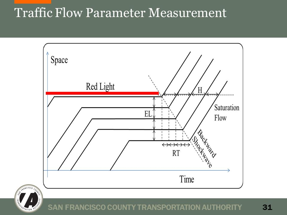 Traffic Flow Parameter Measurement SAN FRANCISCO COUNTY TRANSPORTATION AUTHORITY31