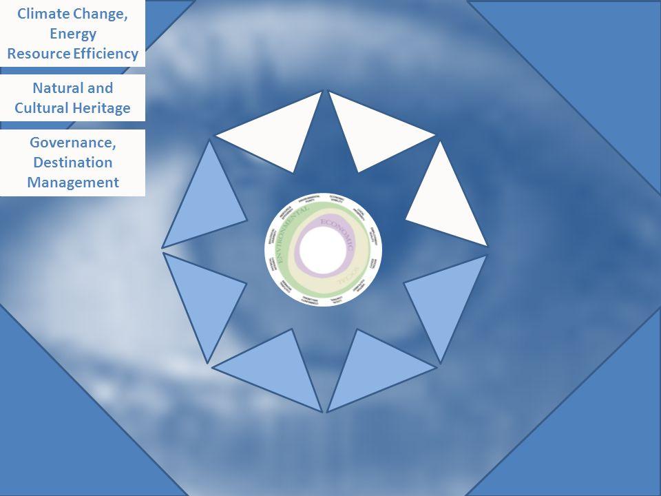 Original diagram - saved Climate Change, Energy Resource Efficiency Natural and Cultural Heritage Governance, Destination Management