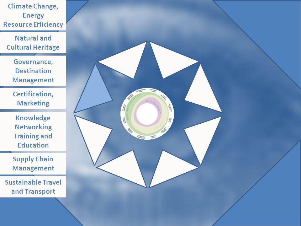 Original diagram - saved Climate Change, Energy Resource Efficiency Natural and Cultural Heritage Governance, Destination Management Certification, Ma