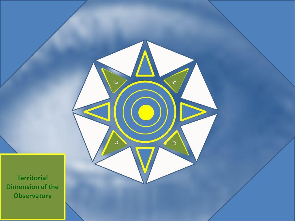 Original diagram - saved Territorial Dimension of the Observatory c c c c c c