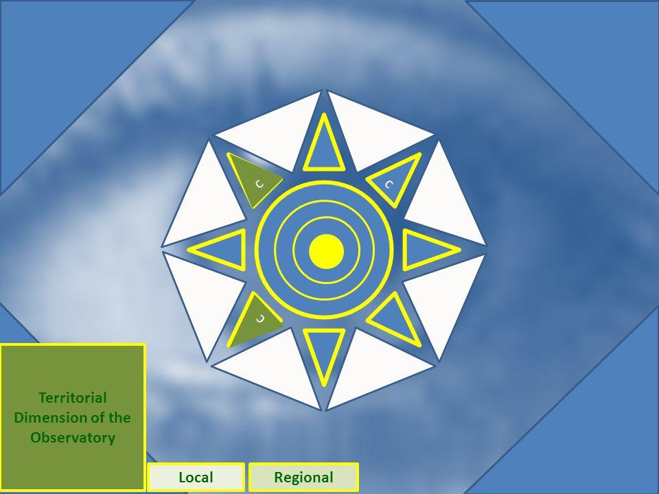 Original diagram - saved Territorial Dimension of the Observatory LocalRegional c c c c