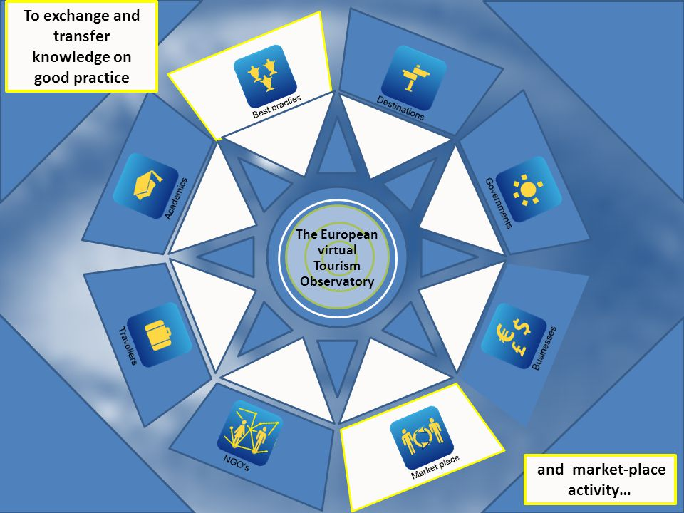NGOs Original diagram - saved To exchange and transfer knowledge on good practice and market-place activity… The European virtual Tourism Observatory