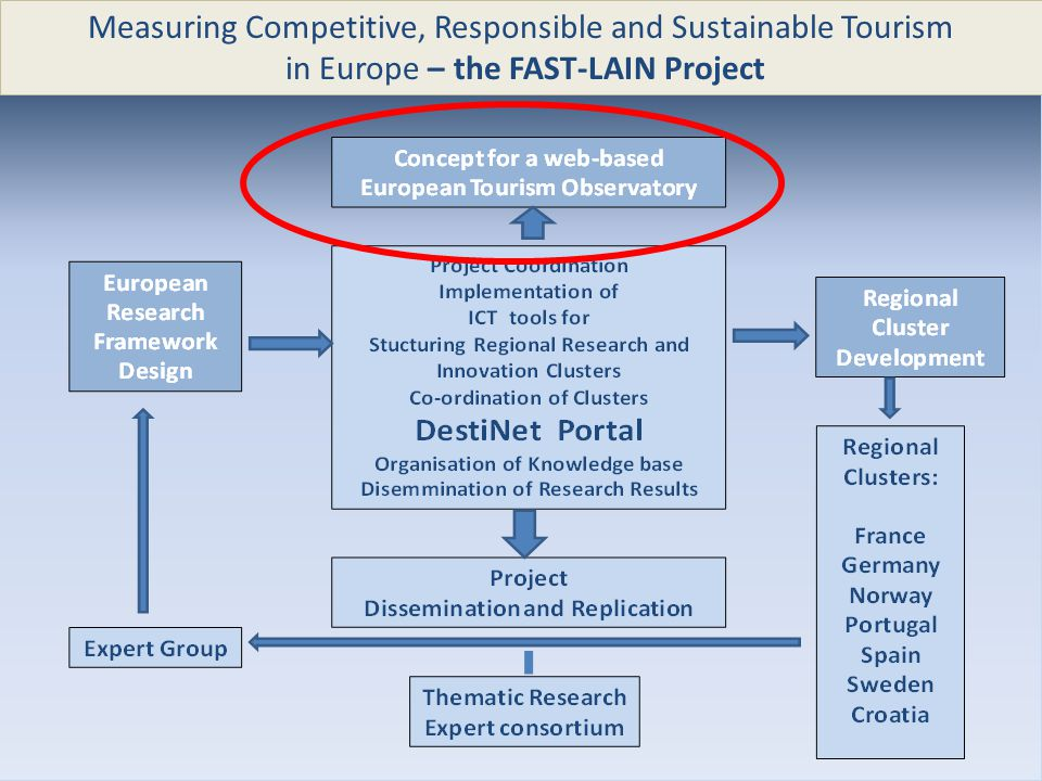 Measuring Competitive, Responsible and Sustainable Tourism in Europe – the FAST-LAIN Project