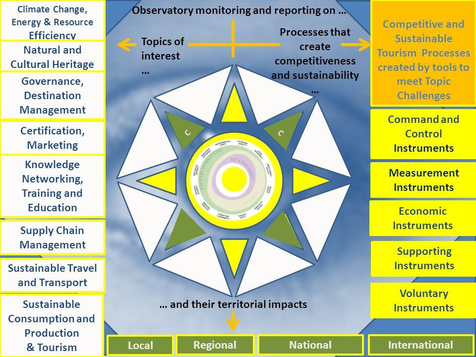 Original diagram - saved Climate Change, Energy & Resource Efficiency Natural and Cultural Heritage Governance, Destination Management Certification,