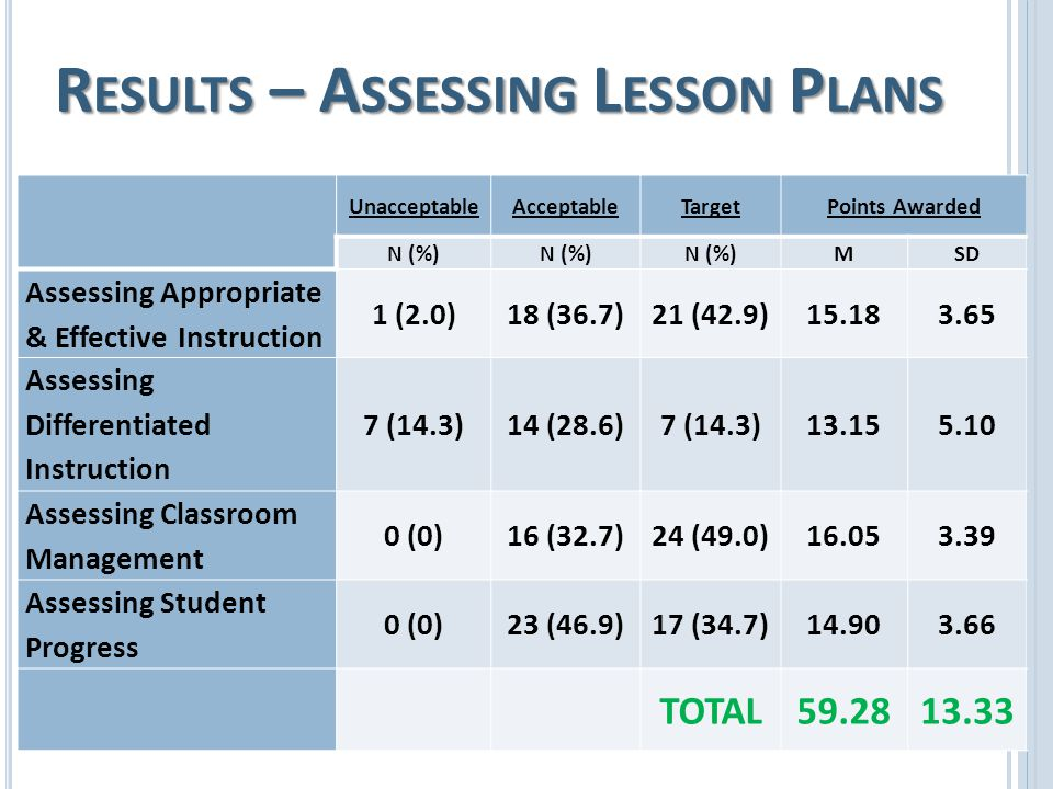 R ESULTS – A SSESSING L ESSON P LANS UnacceptableAcceptableTargetPoints Awarded N (%) MSD Assessing Appropriate & Effective Instruction 1 (2.0)18 (36.7)21 (42.9)15.183.65 Assessing Differentiated Instruction 7 (14.3)14 (28.6)7 (14.3)13.155.10 Assessing Classroom Management 0 (0)16 (32.7)24 (49.0)16.053.39 Assessing Student Progress 0 (0)23 (46.9)17 (34.7)14.903.66 TOTAL59.2813.33