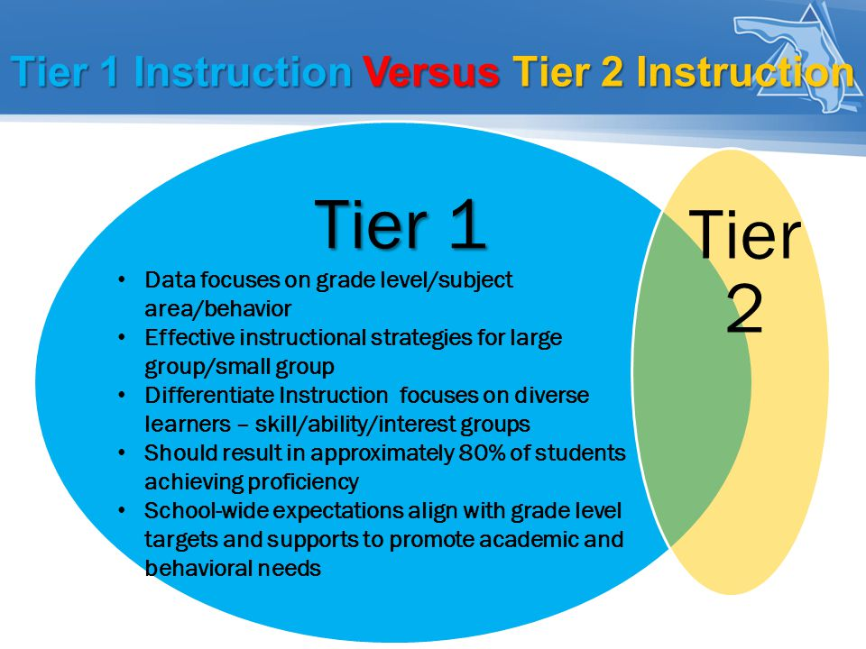 Tier 1 Instruction Versus Tier 2 Instruction Tier 1 Tier 1 Tier 2 Data focuses on grade level/subject area/behavior Effective instructional strategies for large group/small group Differentiate Instruction focuses on diverse learners – skill/ability/interest groups Should result in approximately 80% of students achieving proficiency School-wide expectations align with grade level targets and supports to promote academic and behavioral needs