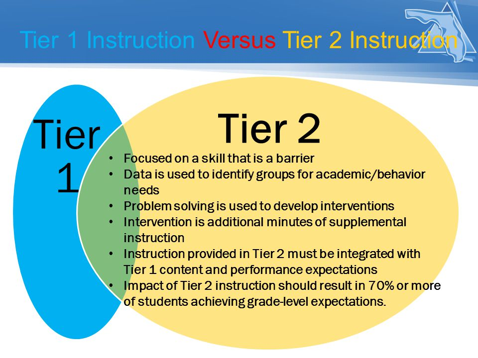 Tier 1 Instruction Versus Tier 2 Instruction Tier 1 Tier 2 Focused on a skill that is a barrier Data is used to identify groups for academic/behavior needs Problem solving is used to develop interventions Intervention is additional minutes of supplemental instruction Instruction provided in Tier 2 must be integrated with Tier 1 content and performance expectations Impact of Tier 2 instruction should result in 70% or more of students achieving grade-level expectations.