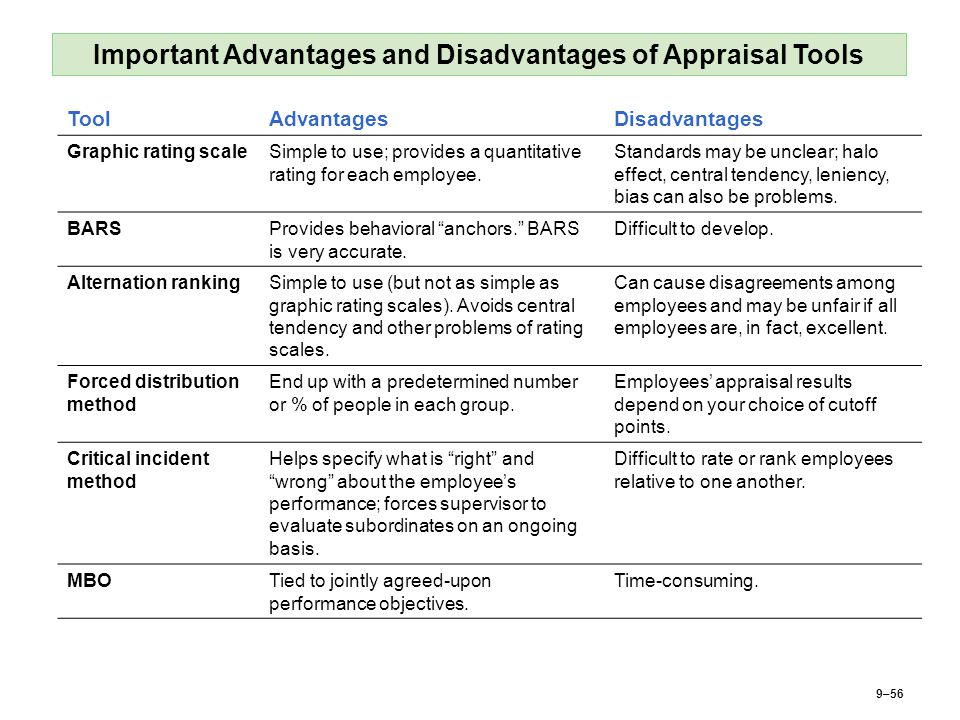 9–56 Important Advantages and Disadvantages of Appraisal Tools ToolAdvantagesDisadvantages Graphic rating scaleSimple to use; provides a quantitative