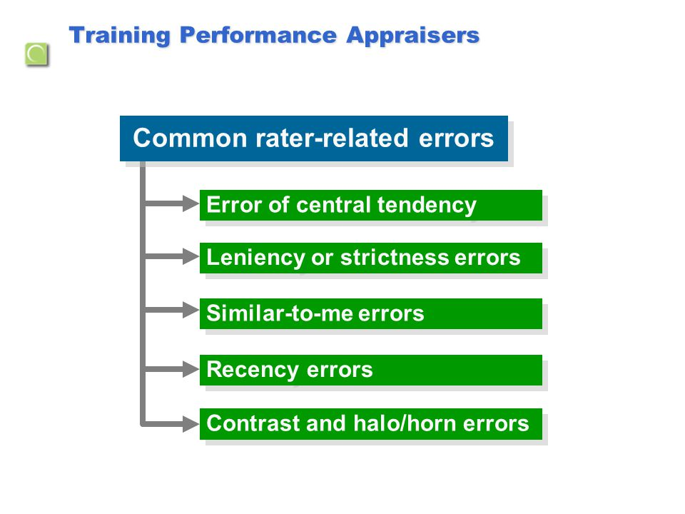 Training Performance Appraisers Recency errors Leniency or strictness errors Error of central tendency Similar-to-me errors Contrast and halo/horn err