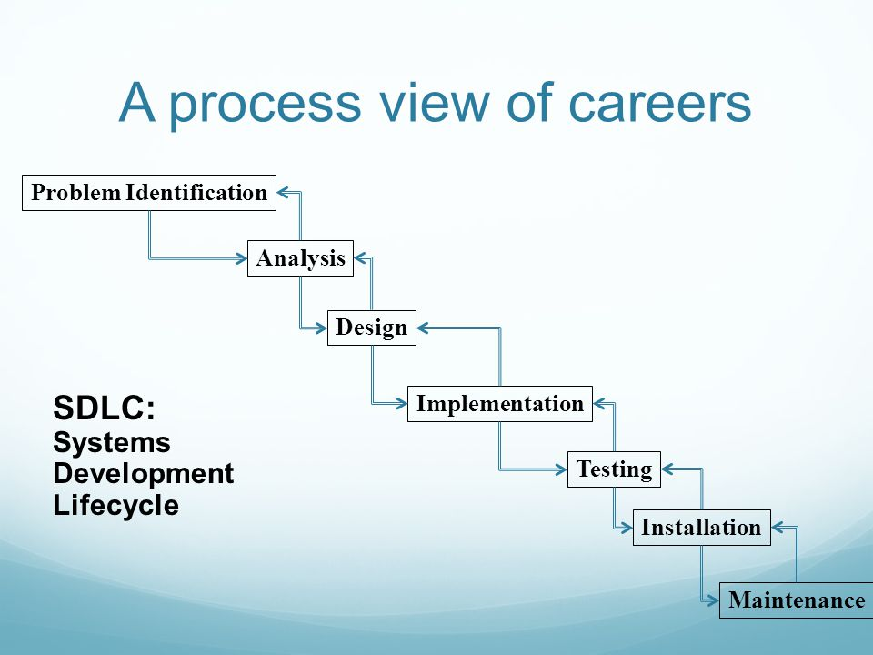 A process view of careers Problem Identification Analysis Design Implementation Testing Maintenance SDLC: Systems Development Lifecycle Installation