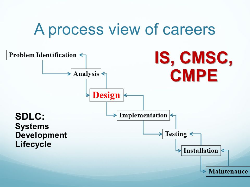 A process view of careers Problem Identification Analysis Design Implementation Testing Maintenance SDLC: Systems Development Lifecycle Installation IS, CMSC, CMPE