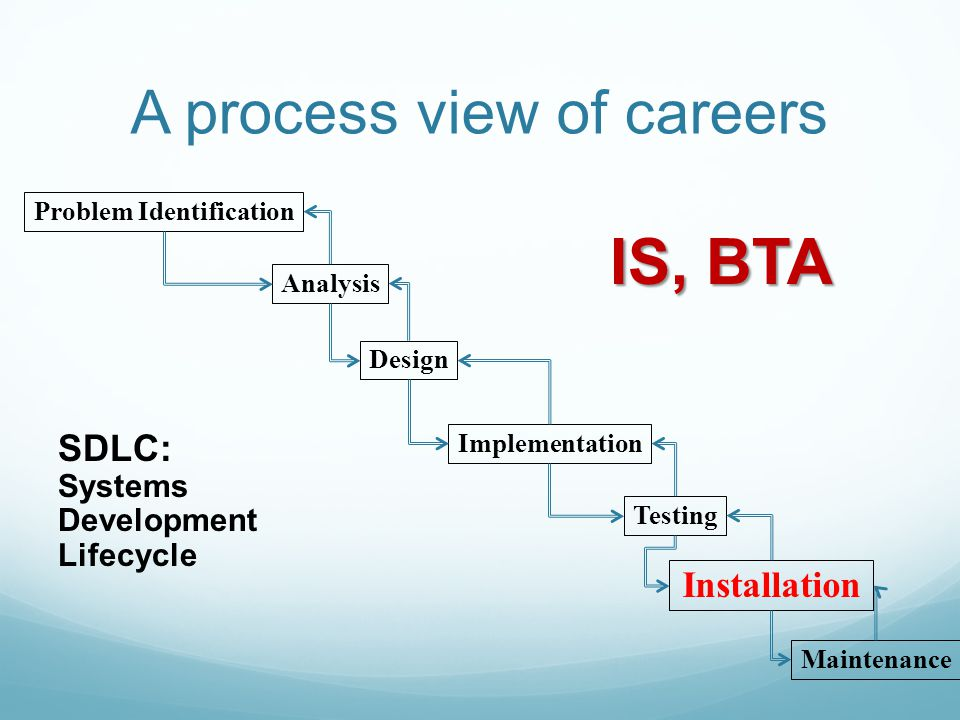 A process view of careers Problem Identification Analysis Design Implementation Testing Maintenance SDLC: Systems Development Lifecycle Installation I