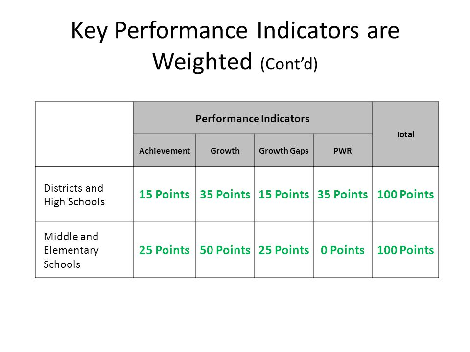 Key Performance Indicators are Weighted (Cont'd) Performance Indicators Total AchievementGrowthGrowth GapsPWR Districts and High Schools 15 Points35 Points15 Points35 Points100 Points Middle and Elementary Schools 25 Points50 Points25 Points0 Points100 Points