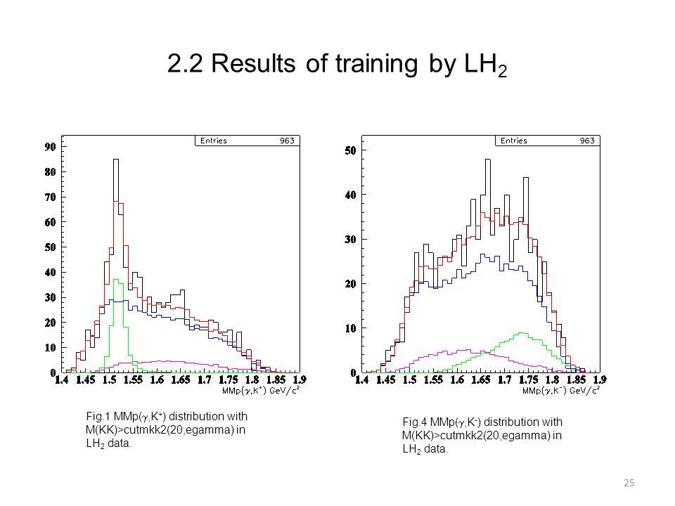 25 Fig.1 MMp( ,K + ) distribution with M(KK)>cutmkk2(20,egamma) in LH 2 data.