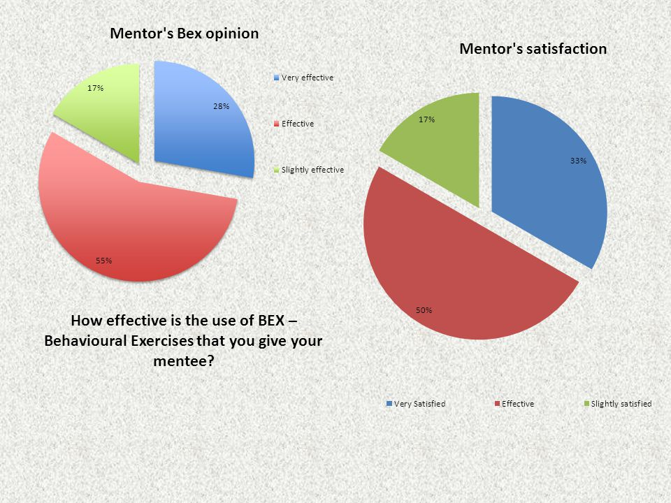 How effective is the use of BEX – Behavioural Exercises that you give your mentee