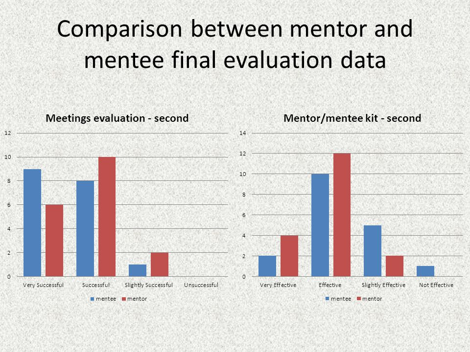 Comparison between mentor and mentee final evaluation data