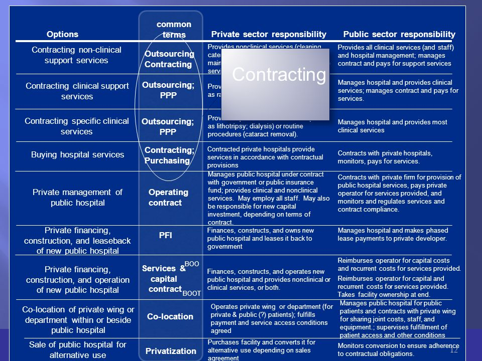Contracting non-clinical support services common terms Options Contracting clinical support services Contracting specific clinical services Buying hospital services Private management of public hospital Private financing, construction, and leaseback of new public hospital Private financing, construction, and operation of new public hospital Sale of public hospital for alternative use Services & capital contract BOO BOOT PFI Operating contract Private sector responsibilityPublic sector responsibility Provides nonclinical services (cleaning, catering, laundry, security, building maintenance) and employs staff for these services.