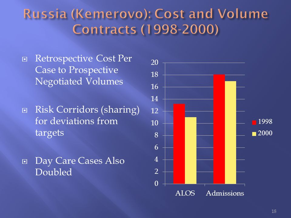  Retrospective Cost Per Case to Prospective Negotiated Volumes  Risk Corridors (sharing) for deviations from targets  Day Care Cases Also Doubled 18