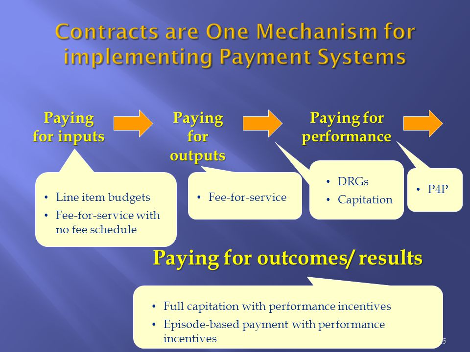 25 Paying for inputs Paying for outputs Paying for performance Paying for outcomes/ results Line item budgets Fee-for-service with no fee schedule Fee-for-service DRGs Capitation P4P Full capitation with performance incentives Episode-based payment with performance incentives
