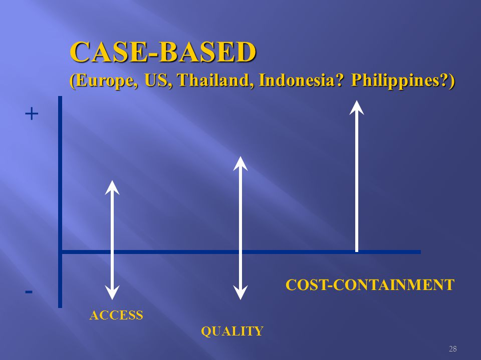 28 CASE-BASED (Europe, US, Thailand, Indonesia Philippines ) ACCESS QUALITY COST-CONTAINMENT + -