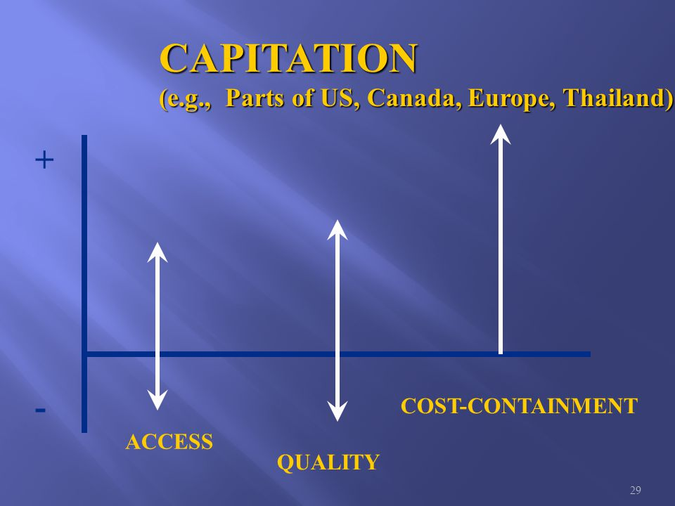 29 CAPITATION (e.g., Parts of US, Canada, Europe, Thailand) ACCESS QUALITY COST-CONTAINMENT + -