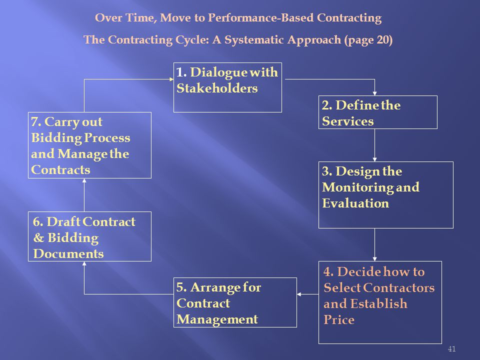 2. Define the Services 3. Design the Monitoring and Evaluation 5. Arrange for Contract Management 7. Carry out Bidding Process and Manage the Contract