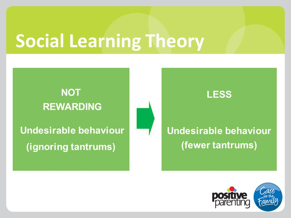 NOT REWARDING Undesirable behaviour (ignoring tantrums) LESS Undesirable behaviour (fewer tantrums) Social Learning Theory
