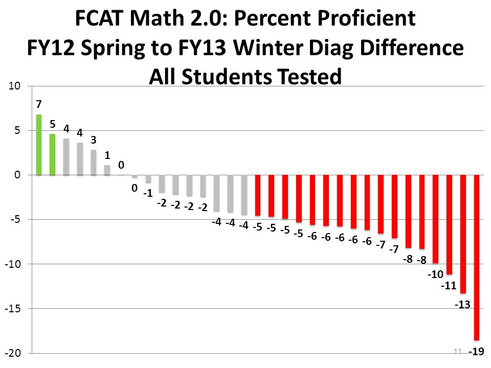 FCAT Math 2.0: Percent Proficient FY12 Spring to FY13 Winter Diag Difference All Students Tested 11