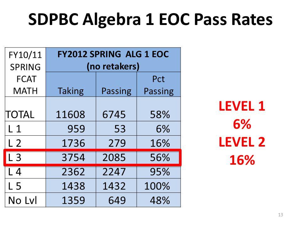 SDPBC Algebra 1 EOC Pass Rates FY10/11 SPRING FCAT MATH FY2012 SPRING ALG 1 EOC (no retakers) TakingPassing Pct Passing TOTAL11608674558% L 1959536% L 2173627916% L 33754208556% L 42362224795% L 514381432100% No Lvl135964948% LEVEL 1 6% LEVEL 2 16% 13