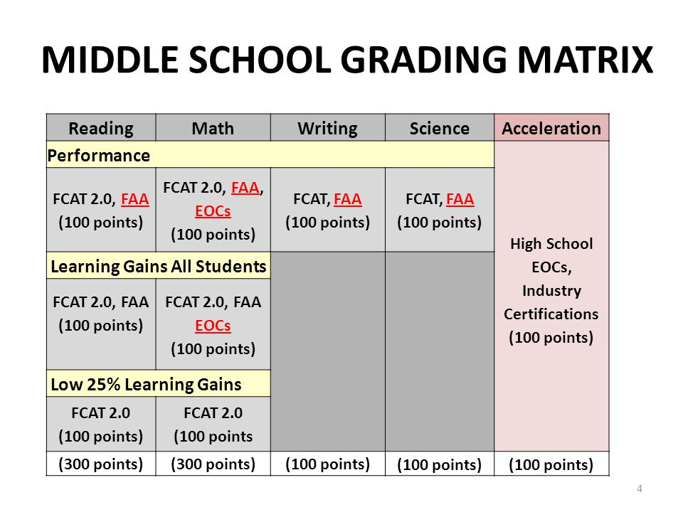 MATH LEARNING GAINS (100 pts) Algebra 1 EOC with Prior FCAT 2.0 Math (1 point) Maintain same proficient level Improve from L1 to L2, L1 to L3, or L2 to L3 Remain L1 & increase common scale score Remain L2 & increase common scale score Algebra 1 EOC Weighted (1.1 or 1.2 point) (1.1) Move from lower level into L4 (1.2) Move from lower level into L5 FDOE will use a common scale for comparisons Compare Algebra 1 EOC with prior year FCAT 2.0 Math 25
