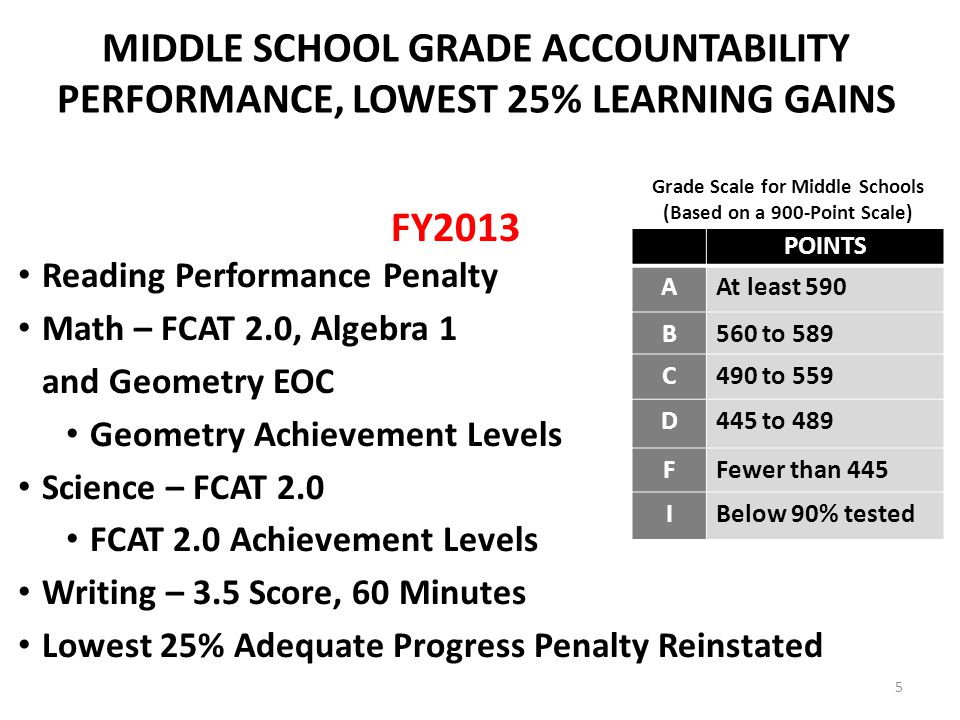 MIDDLE SCHOOL GRADE ACCOUNTABILITY PERFORMANCE, LOWEST 25% LEARNING GAINS FY2013 Reading Performance Penalty Math – FCAT 2.0, Algebra 1 and Geometry EOC Geometry Achievement Levels Science – FCAT 2.0 FCAT 2.0 Achievement Levels Writing – 3.5 Score, 60 Minutes Lowest 25% Adequate Progress Penalty Reinstated POINTS AAt least 590 B560 to 589 C490 to 559 D445 to 489 FFewer than 445 IBelow 90% tested Grade Scale for Middle Schools (Based on a 900-Point Scale) 5