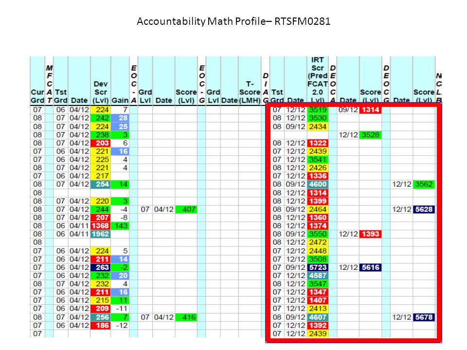 Accountability Math Profile– RTSFM0281