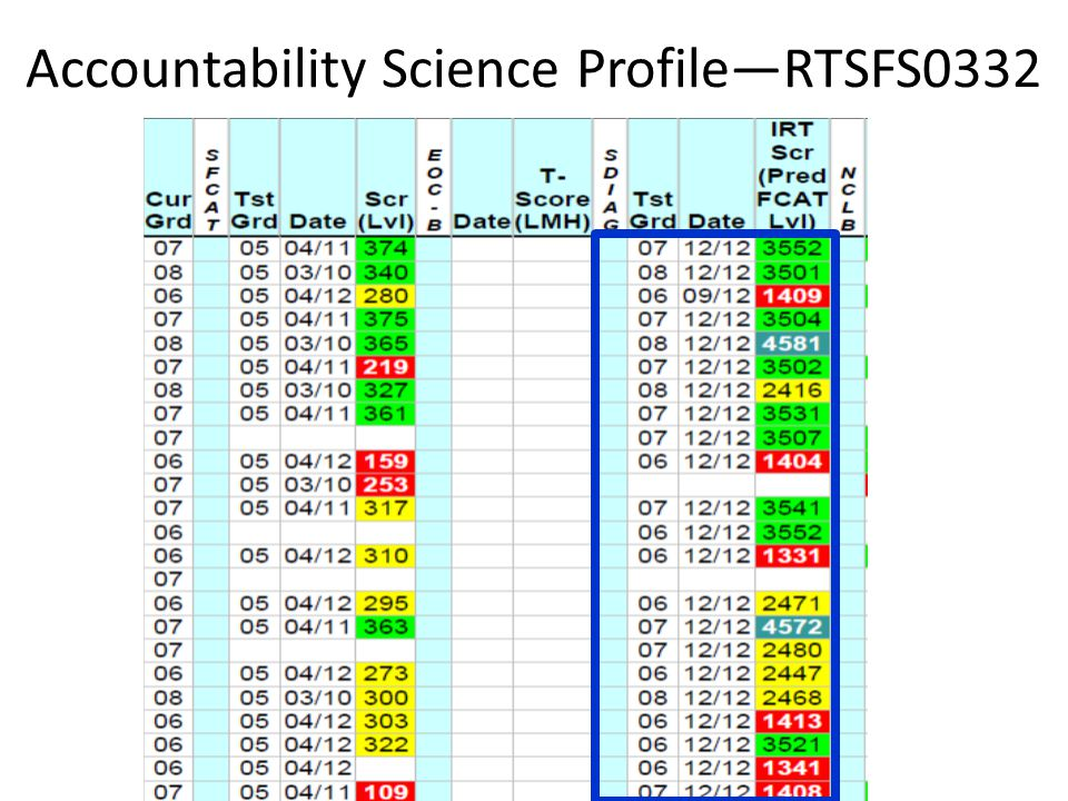 Accountability Science Profile—RTSFS0332