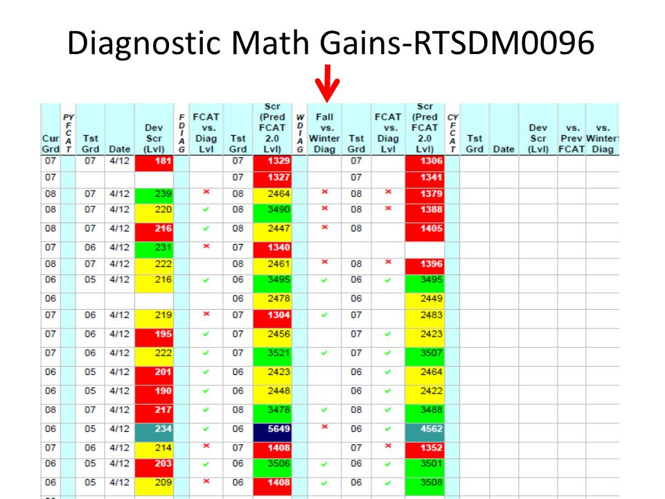 Diagnostic Math Gains-RTSDM0096