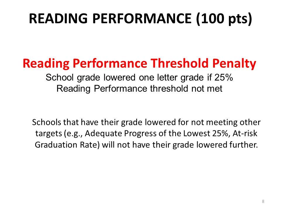 Accountability Writing Profile—RTSFW0282 Window 5 Performance on the Palm Beach Writes