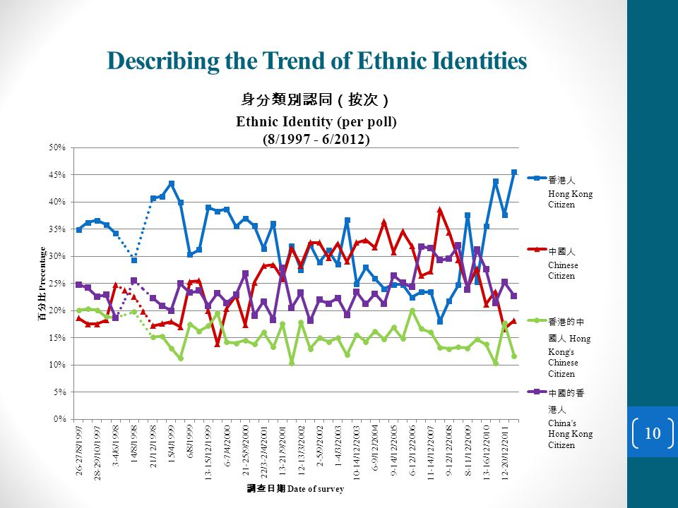 Describing the Trend of Ethnic Identities 10