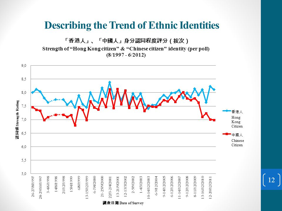 Describing the Trend of Ethnic Identities 12