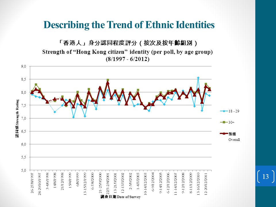 Describing the Trend of Ethnic Identities 13