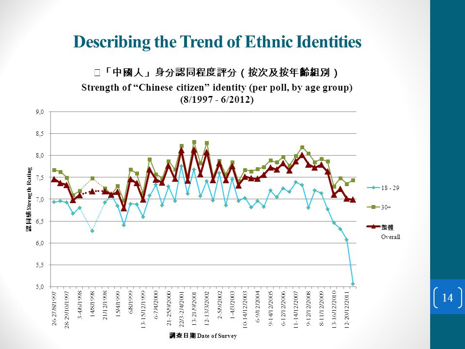 Describing the Trend of Ethnic Identities 14