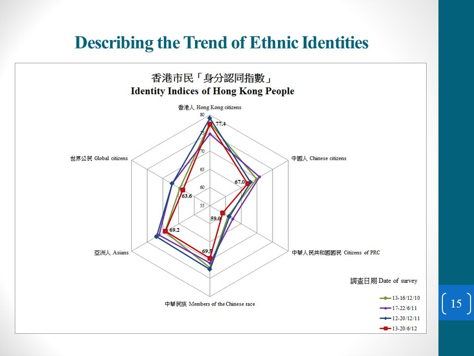 Describing the Trend of Ethnic Identities 15